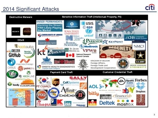cyber security landscape and systems