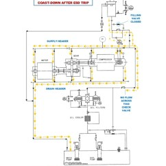Lube Oil System Diagram Kohler Mand Tune Up Kit Rundown Tank Design And Operational Aspects Flow During Normal Operation 10