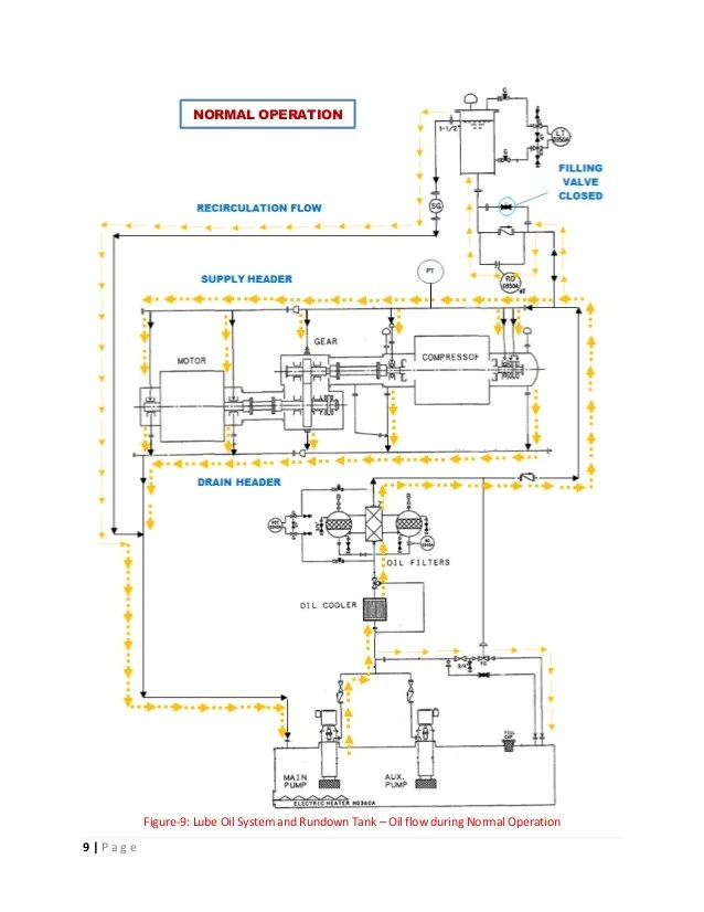 lube oil system diagram precision bass wiring rundown tank design and operational aspects startup filling 9