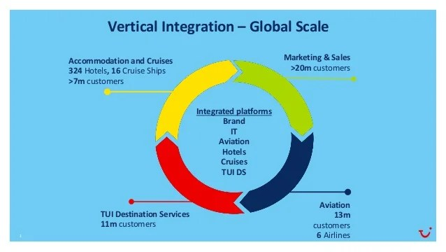 vertical integration also tui noah berlin rh slideshare