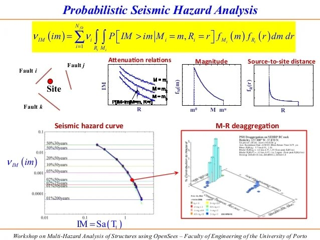 Uncertainty and Sensitivity Analysis using HPC and HTC