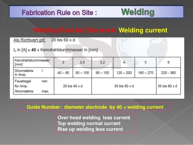 Fabrication Rule On Site