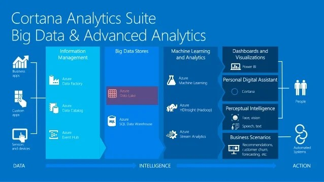 Cortana Analytics Workshop Azure Data Lake