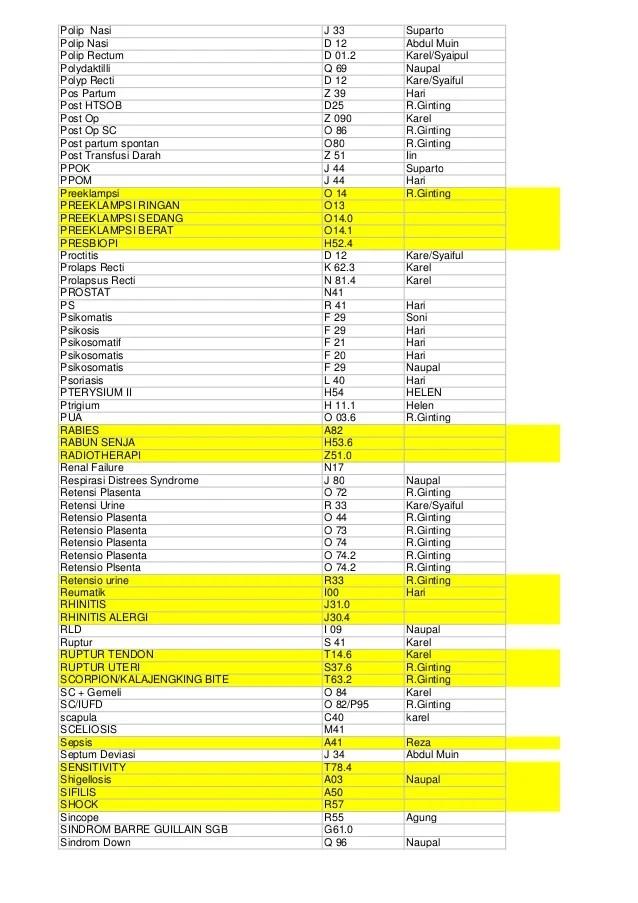 Kode Icd Vulnus : vulnus, Daftar