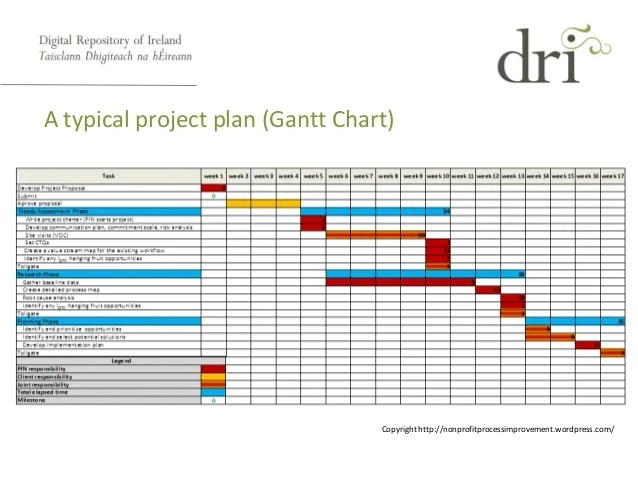 typical project plan gantt chart  milestone critical path also management for phd research rh slideshare