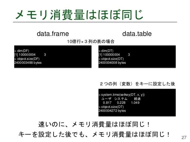 巨大な表を高速に扱うData.table について