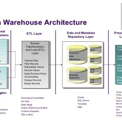 Data Warehouse Architecture Diagram With Explanation 2003 Subaru Outback Stereo Wiring Modeling