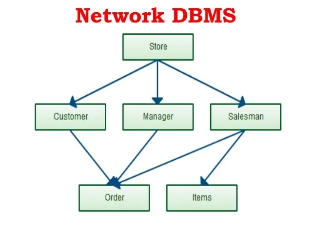 structure of dbms with diagram trailer wiring 4 way plug database management system