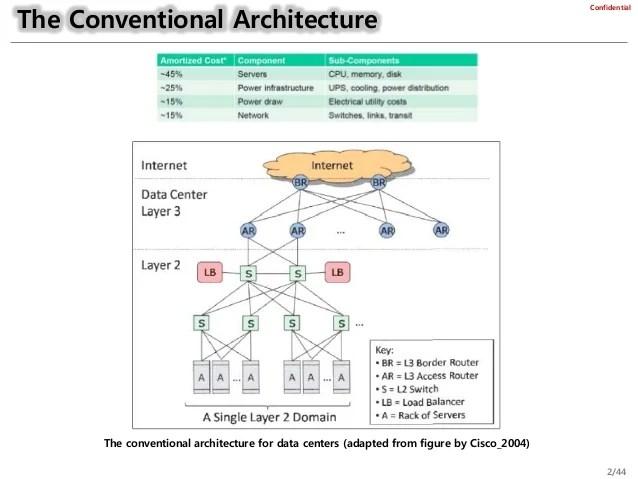 Data Center Network Architectures V1 3