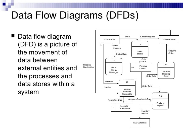 how to use data flow diagram electrical and wiring diagrams