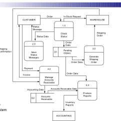 Level 0 Dfd Diagram For Library Management System Motorguide Digital Trolling Motor Parts Data Flow