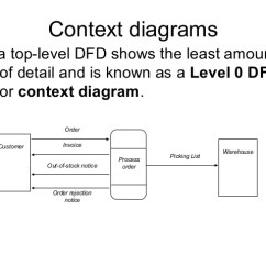 Data Flow Diagram And Context 1991 Civic Stereo Wiring Diagrams A Top Level Dfd