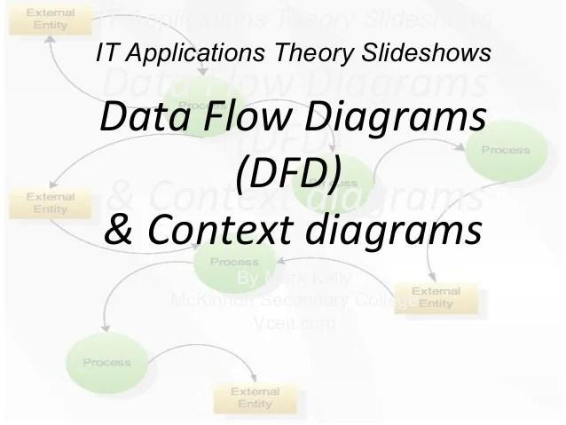 data flow diagram and context honda prelude alternator wiring diagrams 2