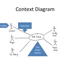 Data Flow Diagram And Context What Is Level 0 Diagrams 2 External Entity