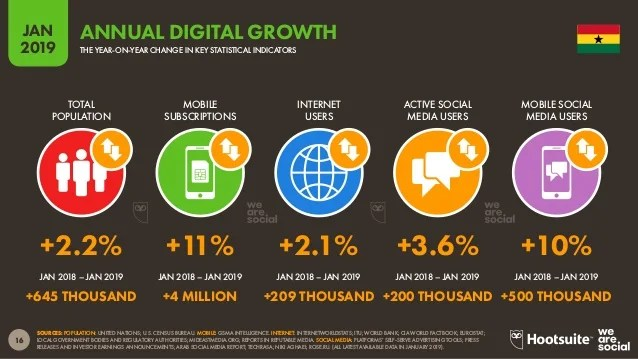 Internet Usage Growth Rate Over the Years in Ghana: eCommerce Growth in Africa - How to Start an Online Store in Ghana (Think Expand)