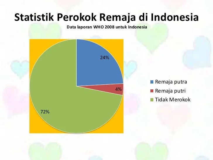 Data statistik perokok indonesia