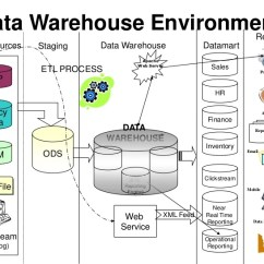 Data Warehouse Architecture Diagram With Explanation 2001 Ford Focus Fuse