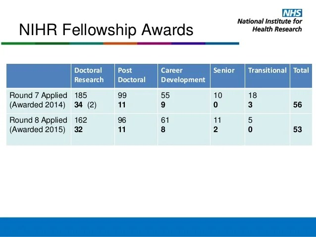 Image result for NIHR number of applications and awards