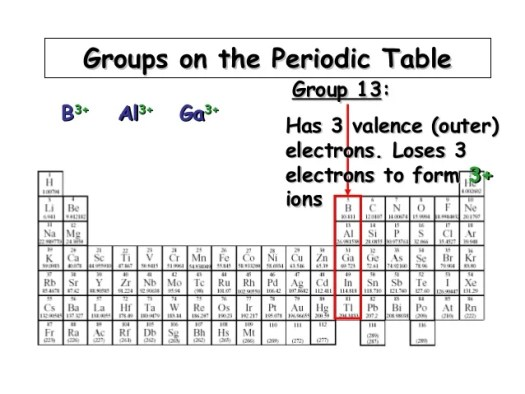 Periodic table name of group 13 periodic diagrams science day 11 periodic table urtaz Image collections