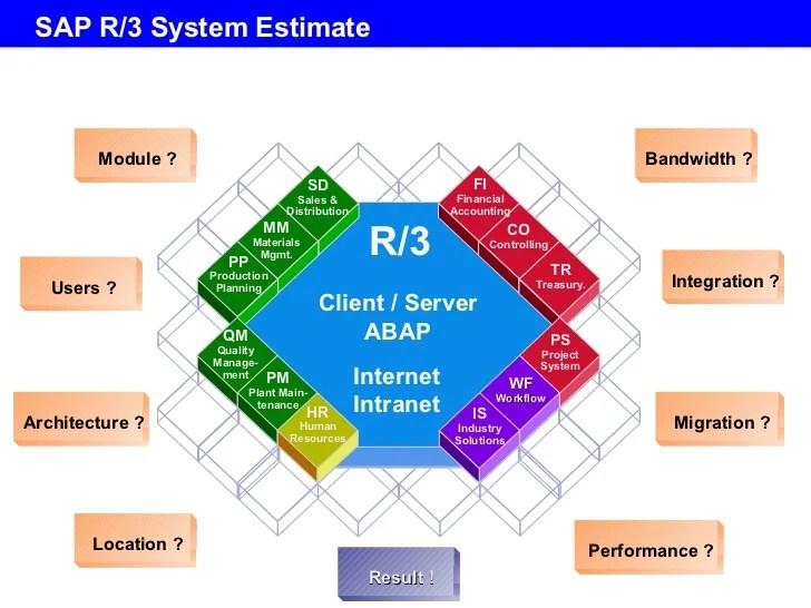 sap r 3 modules diagram 2000 chevy blazer headlight wiring online hr module overview