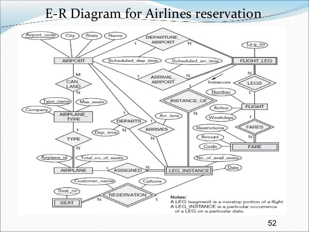 Systems Examples Erd Flight Reservation