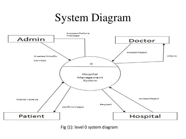 patient management system diagram 50cc mini chopper wiring hospital fig 1 level 0