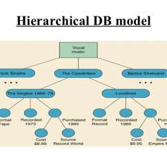 Data Models In Dbms With Diagram Hpm Fan Controller Wiring