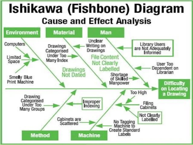 root cause analysis fishbone diagram example 12v relay switch wiring ishikawa s fish bone suggested categories