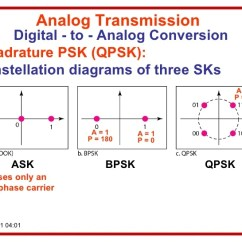 Constellation Diagram In Digital Communication Kenwood Kdc Mp342u Wiring 2 Dcn A03 Analog Transmission To Conversion Quadrature Psk Qpsk Diagrams