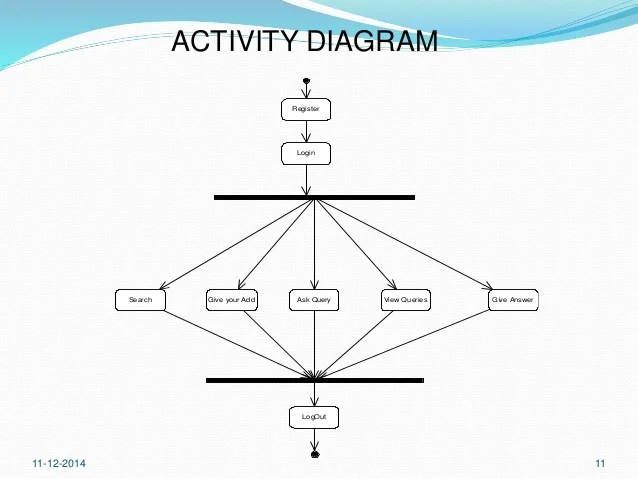 course registration activity diagram virago wiring deals made easy| online shopping kart |java,jsp,jdbc