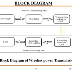 Block Diagram Of Wireless Power Transmission Bulldog Remote Start Wiring Blog Transmissionlong Distance Method 10