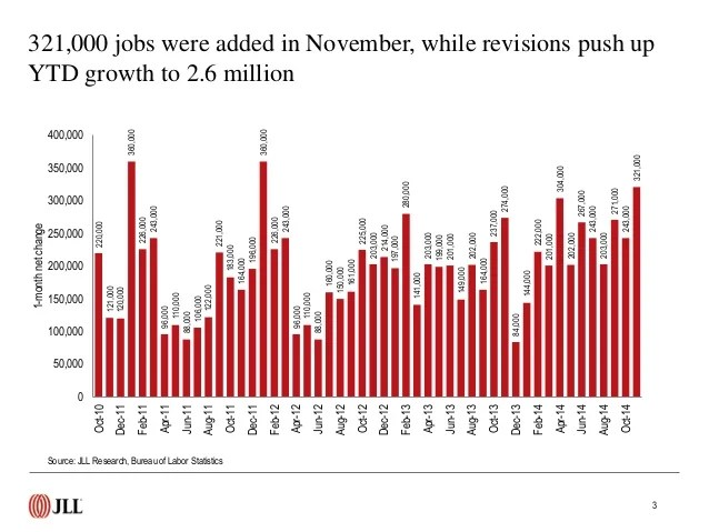 US employment update and outlook December 2014