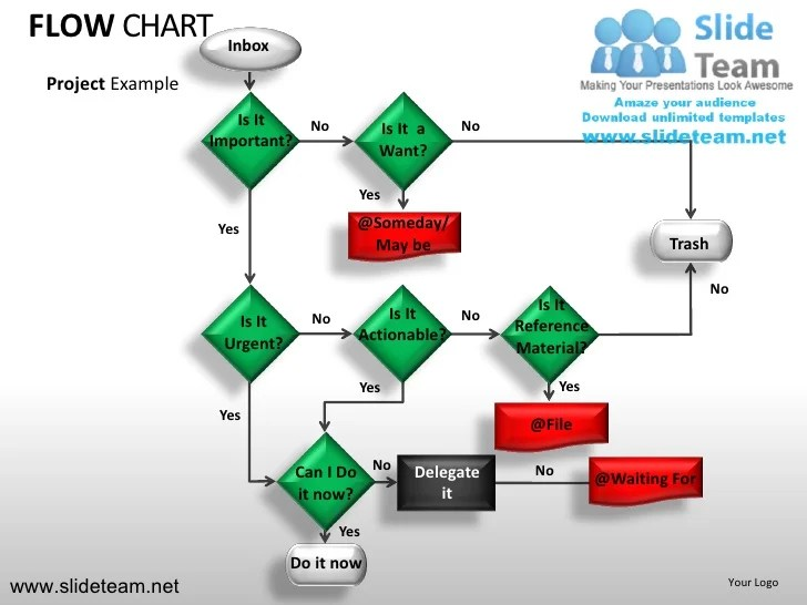 Flow chart inbox project example also decision tree powerpoint presentation slides rh slideshare
