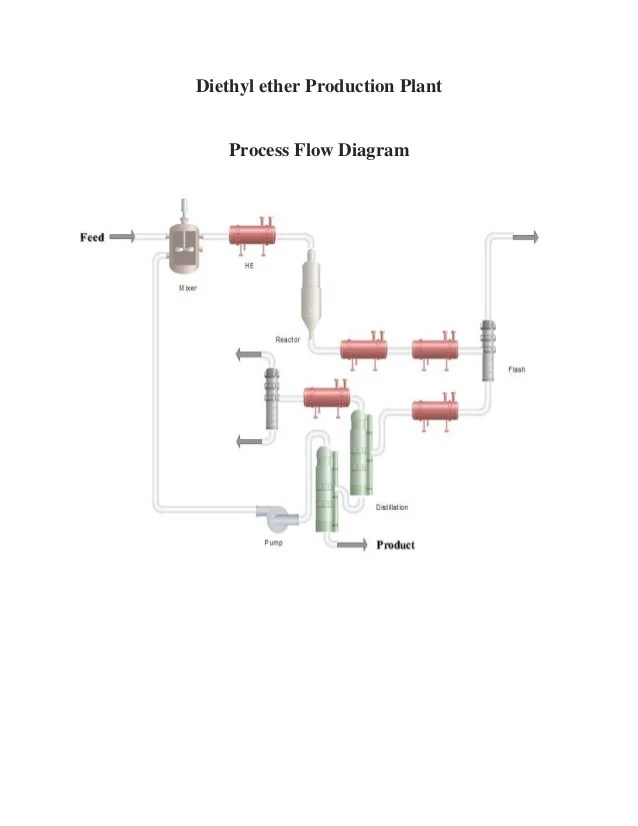 Diethyl Ether (DEE) Process flow diagram