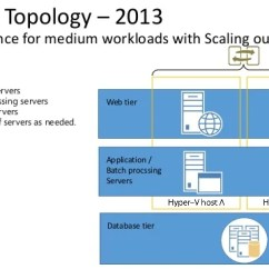 Microsoft Exchange Topology Diagram Plant Cell Without Labels Deep Dive Into Sharepoint Topologies And Server Architecture For Shar…