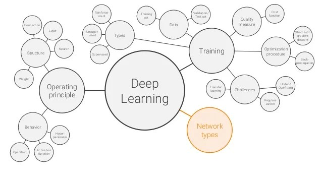 Deep learning - a primer