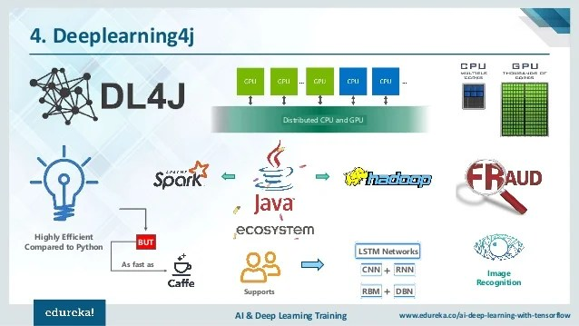 Top 8 Deep Learning Frameworks   Which Deep Learning Framework You Sh…