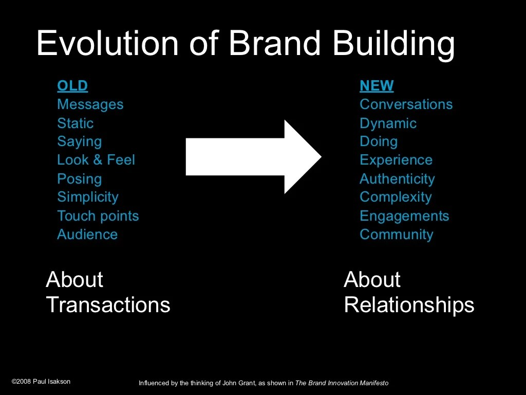 Evolution Of Brand Building Old