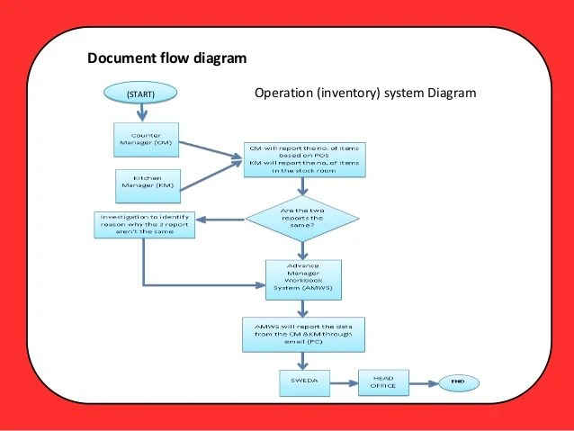 The existing operations document flow diagram start operation inventory system also jollibee proposal rh slideshare