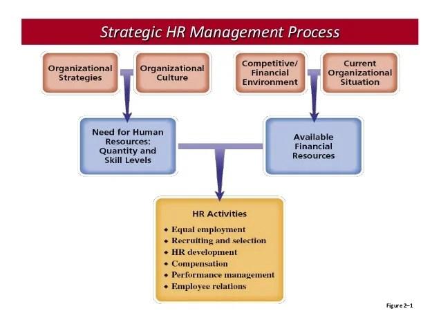 Definition Of Shrm Strategic Human Resource Management