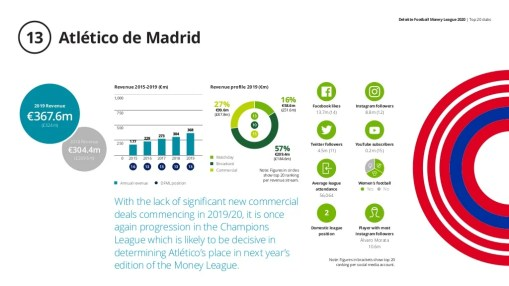 Deloitte Football Money League 2020 | Top 20 clubs Atlético de Madrid13 With the lack of significant new commercial deals ...