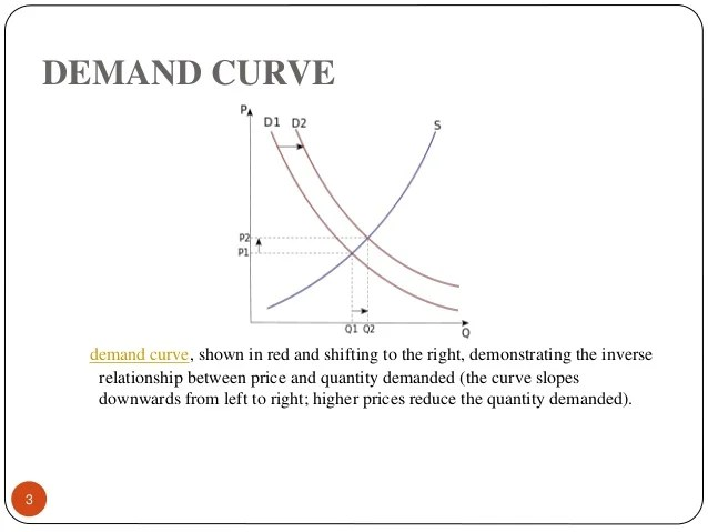 Curve Supply Left Shifting Graph