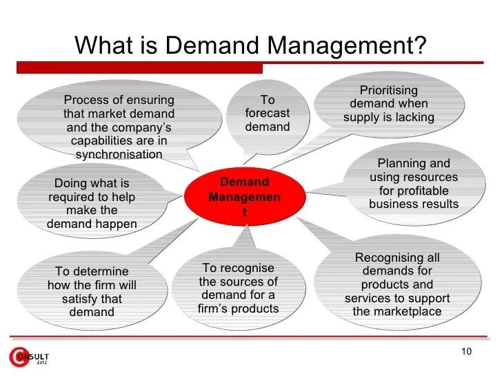 also demand management rh slideshare