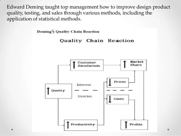 deming chain reaction diagram 2004 honda accord wiring s 14 principles for tqm