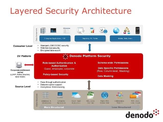 Denodo Data Virtualization Platform Security Session 5