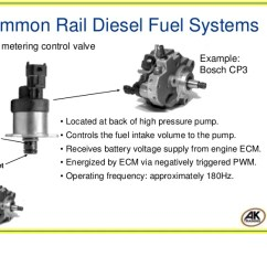 Ford Fuel Pump Relay Wiring Diagram Online Maker Denso Hp4 1 15 Common Rail Diesel