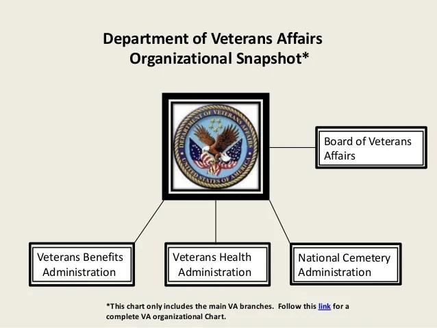 also department of veterans affairs rh slideshare