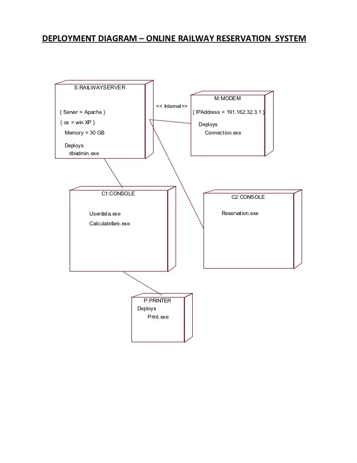 class diagram for railway reservation system wire software deployment
