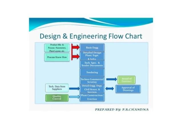 Design engineering flow chart  cb   also  rh slideshare