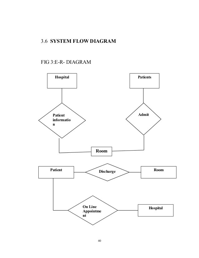 hospital management database er diagram push pull wiring design and implementation of a system validation 40 3 6 flow